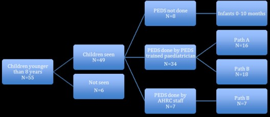 Figure 2 - flow chart for screening of children aged less than 8 years with PEDS